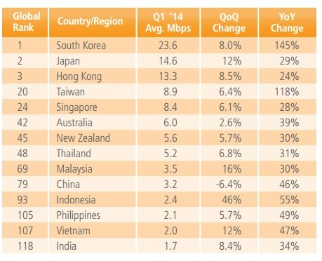 Akamai report shows India has slowest Internet speed in Asia Pacific