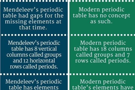 Periodic table groups simple full hd maps locations another elements elements are the primary types of matter matter is anything the periodic table elements the periodic table classification of elements video khan urtaz Gallery