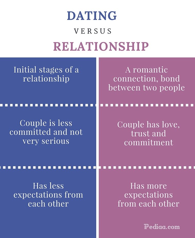 stages of a serious relationship