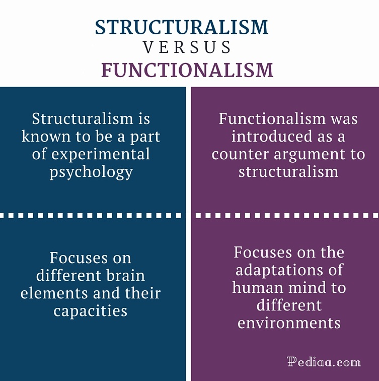 Structural Example Functionalism Sociology
