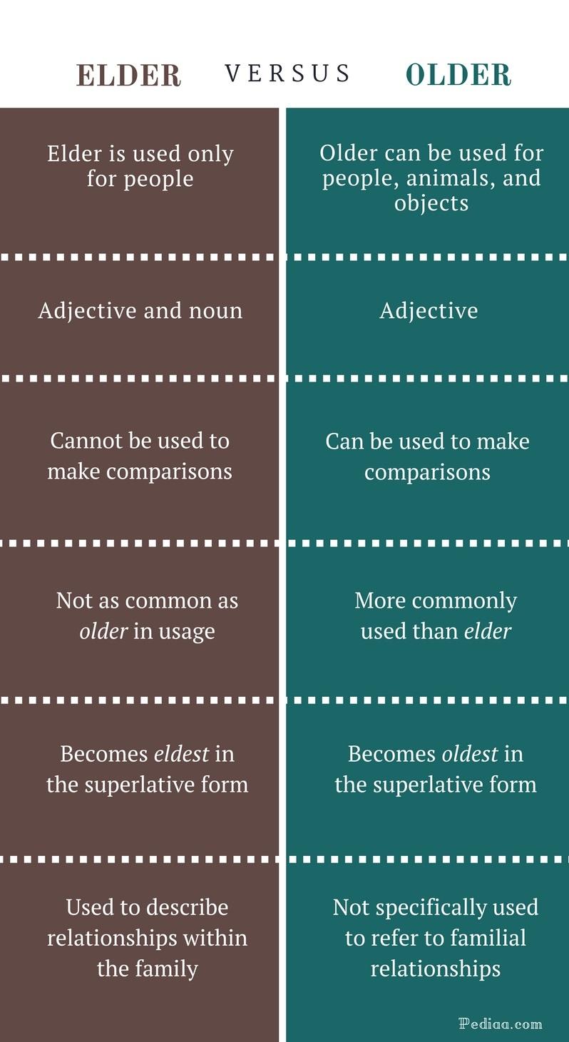 Grammar Usage