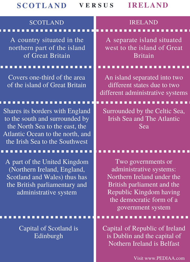 Between Uk British Isles Great And Difference Britain