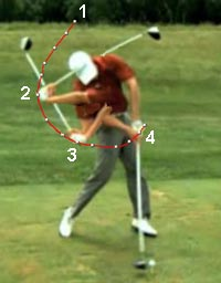 Understanding the Club Release Phenomenon Consider the movement of the left hand in space  left hand arc path  in a  left arm swinger s downswing action