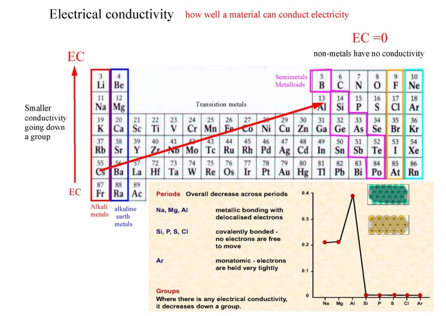The electrons in the inner shells shield the electrons in ...