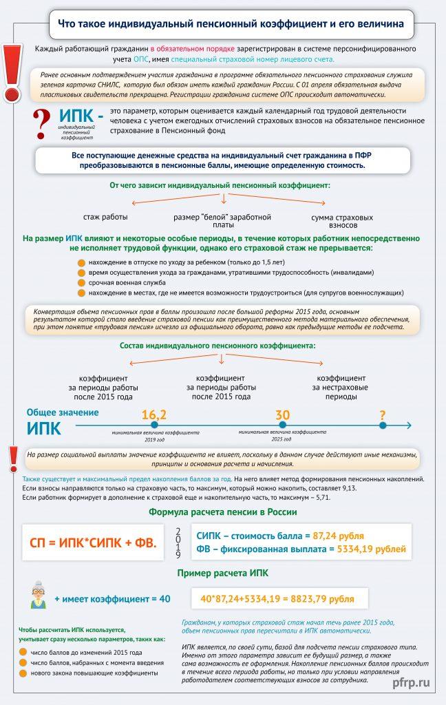 IPK Infographics