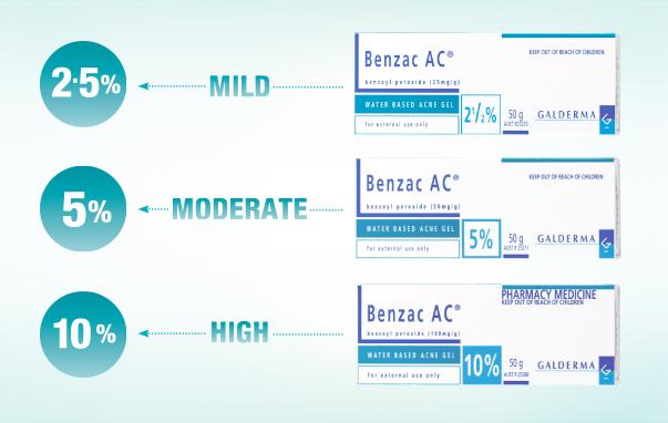 5 Benzoyl Peroxide Gel