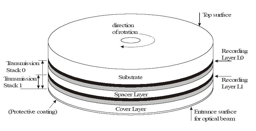 Структура двухслойного диска