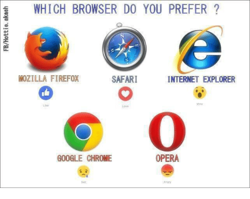 Chrome Explorer Safari Google Firefox Mozilla Web Browsers Internet