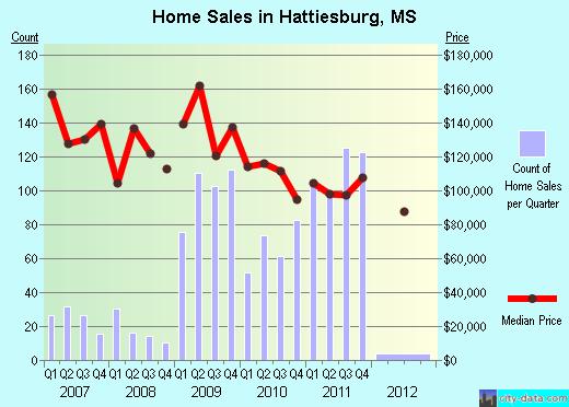 Hattiesburg Zip Code Map.Hattiesburg Mississippi Zip Code Map