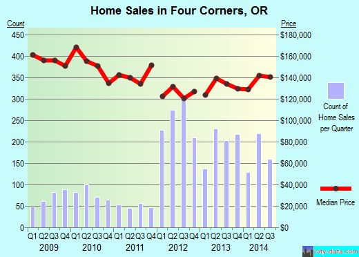 Trend Population Salem Oregon