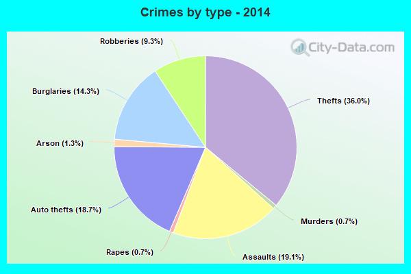 Compton Crime Rate 2013