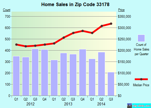 33178 Zip Code Doral Florida Profile Homes