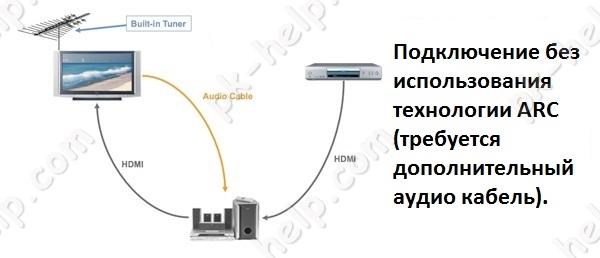 نمودار اتصال عکس از انتقال سیگنال صوتی بر روی کد صوتی.