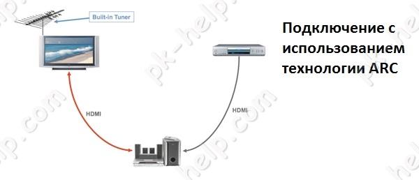 Фотография Схема передачи аудио по технологии ARC