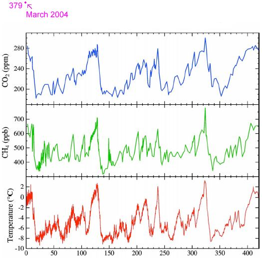 Temperatures Over Past 400 Years