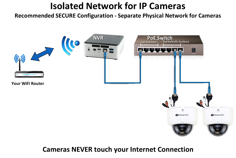 Best Diy Surveillance Camera System