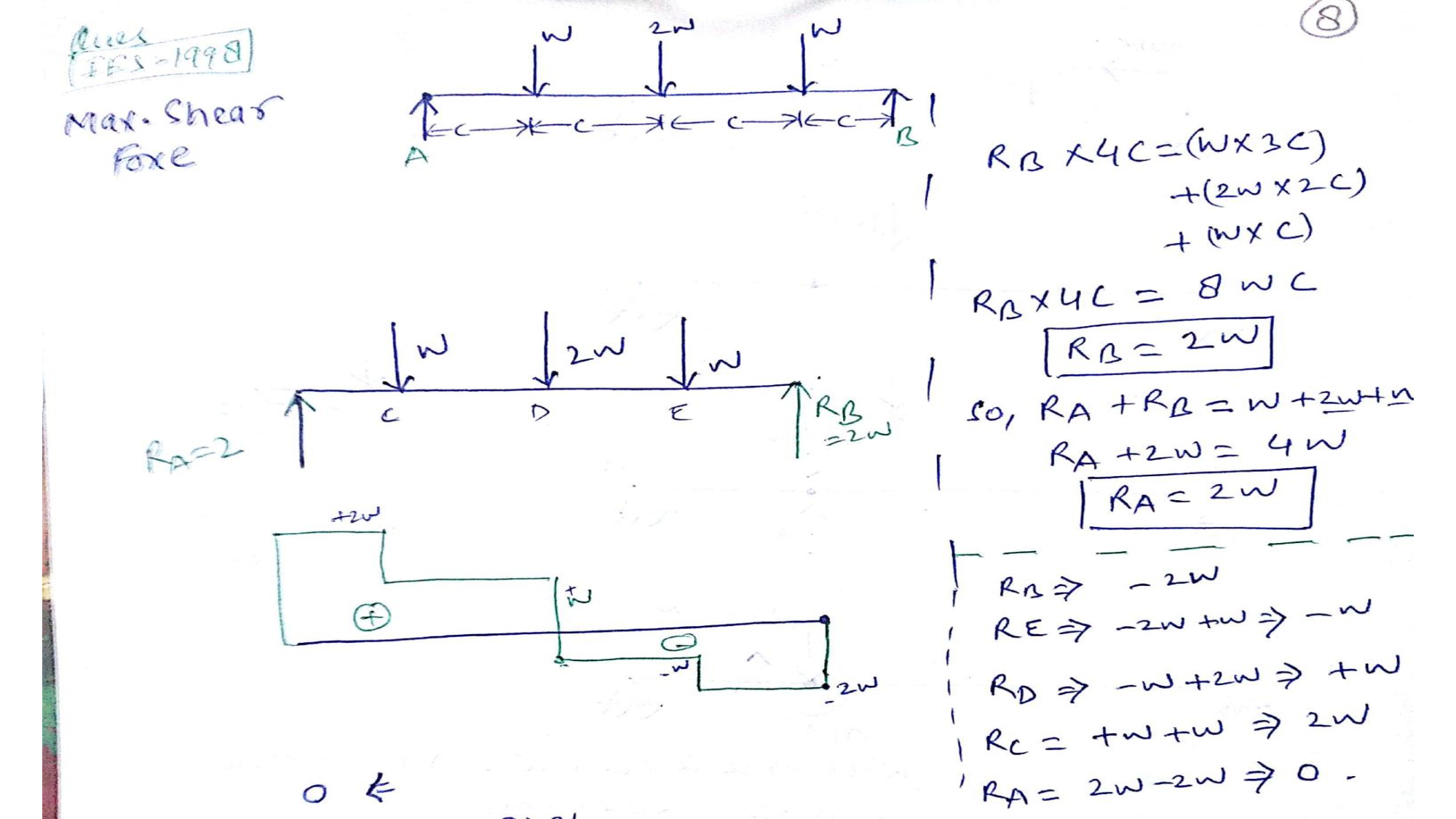 Cantilever Beam Moment Diagram Distributed Load Draw The Shear And Diagrams For