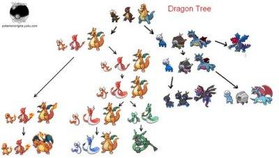Pokemon Evolution Theories | Pokémon Amino