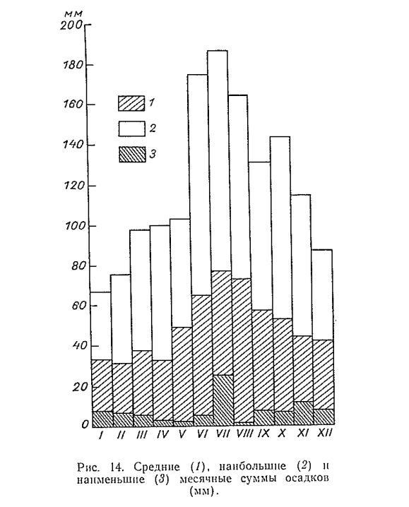 Інжір. 14. Ортасы (1), ең үлкен (2) және ең кіші (3), жауын-шашынның ең аздығы (м м)