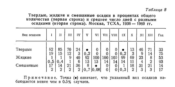Жалпы санның (бірінші сызық) пайыздық мөлшерінде қатты, сұйық және аралас тұнбалар және әртүрлі жауын-шашынмен орташа күндер саны (екінші жол). Мәскеу, ТША, 1936-1960 жж.
