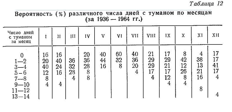 Бірнеше айлар бойы бірнеше күннің ықтималдығы (%) (1936 - 1964)