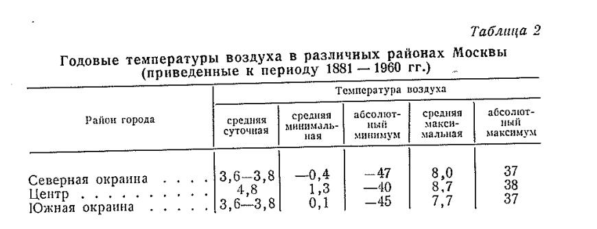 Мәскеудің әртүрлі бөліктеріндегі жылдық ауа температурасы (1881-1960 жж.)