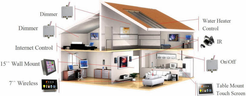 Alarm Systems Home