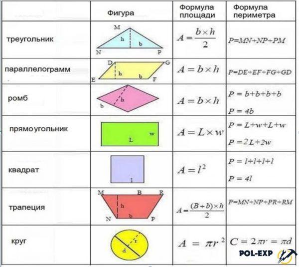 Cálculo de áreas de diferentes formas geométricas.