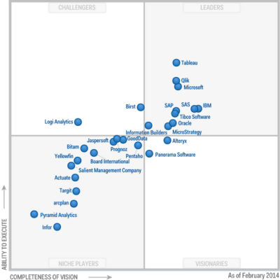 Gartner says – Business Analytics a $14.1 Bln market ...