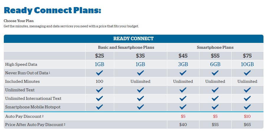 Mobile Prepaid Phones And Plans