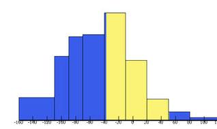 Introduction To Statistics Descriptive Statistics Edx