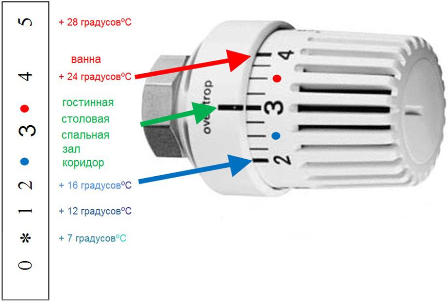 Термостатическая головка принцип работы