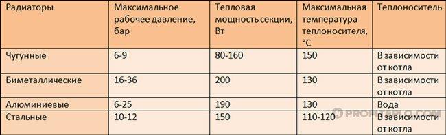 Tabela radiadores de energia térmica