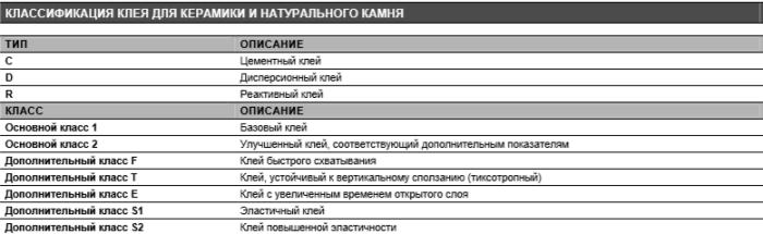 Classificazione della colla delle piastrelle secondo EN 12004. La classe è indicata sul pacchetto (una miscela può avere diverse classi, ad esempio C2 TE).