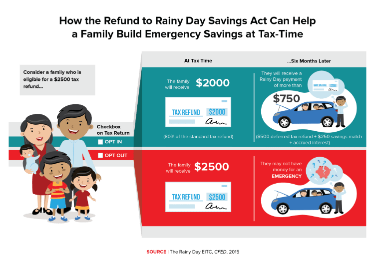 Tax Act How Long Get Refund