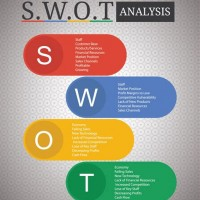 Swot Analysis Interior Design Full Hd Maps Locations Another
