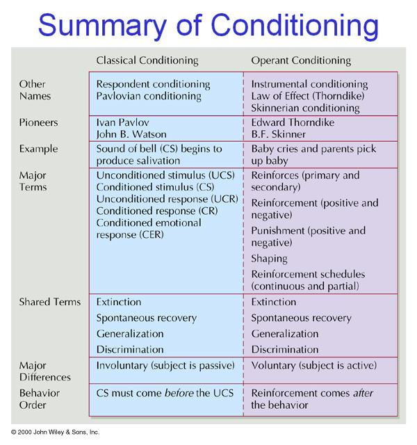 Classical Conditioning Diagram
