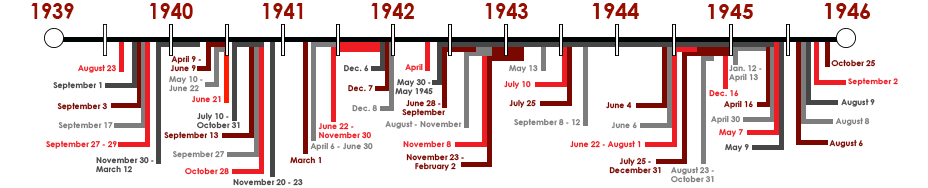WWII Timeline- History of War in the 20th Century