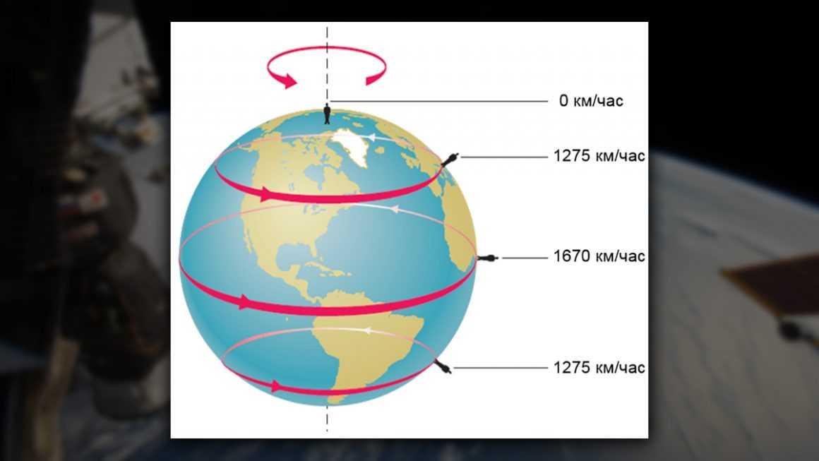 Жердің айналу жылдамдығы және неге планетада өмір пайда болды