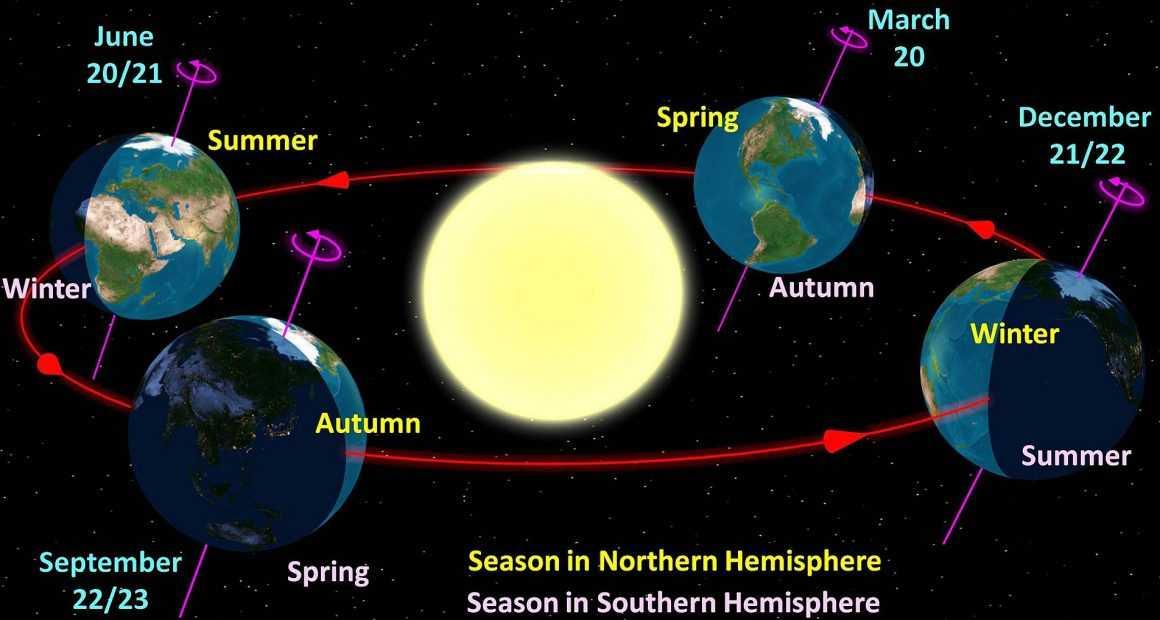 Жер орбитасы өмірдегі фактор ретінде