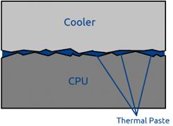 Seleção de pasta térmica