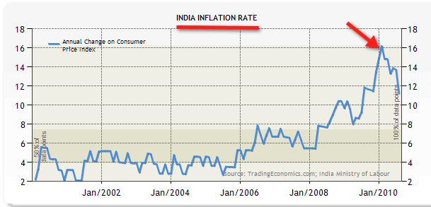 Average Inflation Rate 30 Years