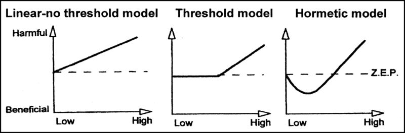 Linear No Threshold Hypothesis
