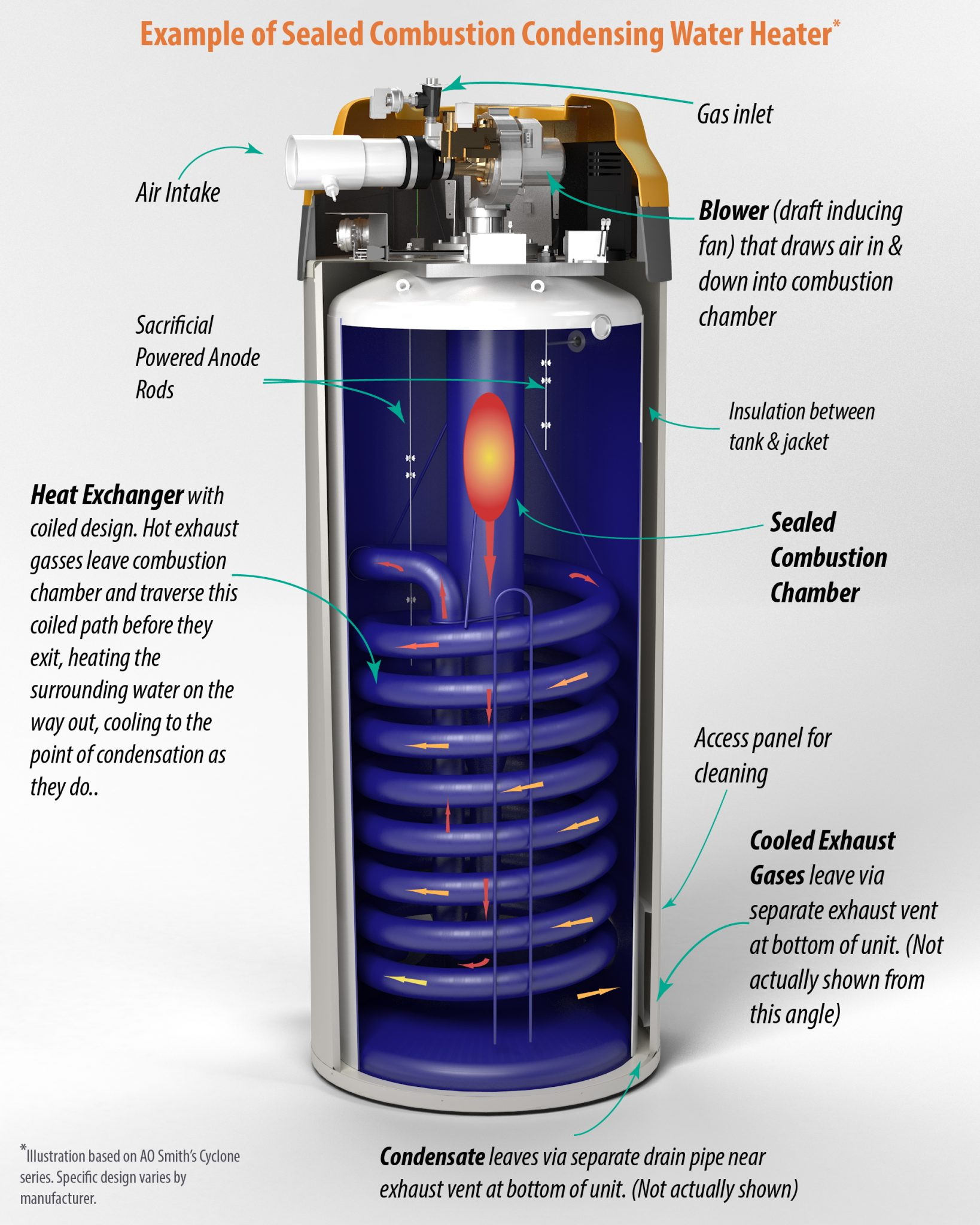 Outside Gas Heaters
