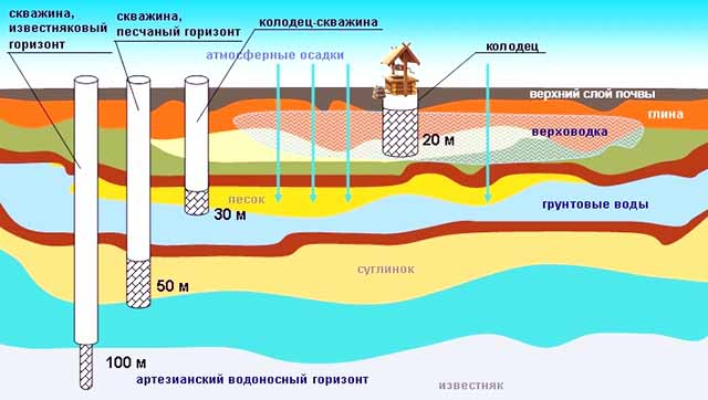 Shema-razmeshhija-vodonosnyh-sloev_0.jpg