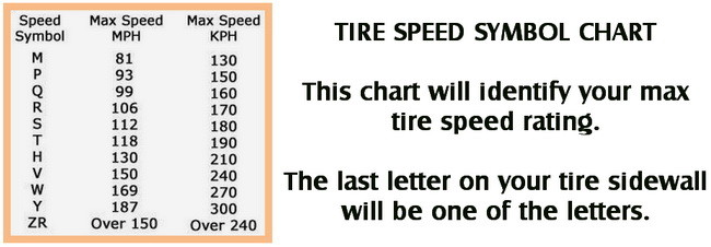 What Do Numbers Car Tires Mean