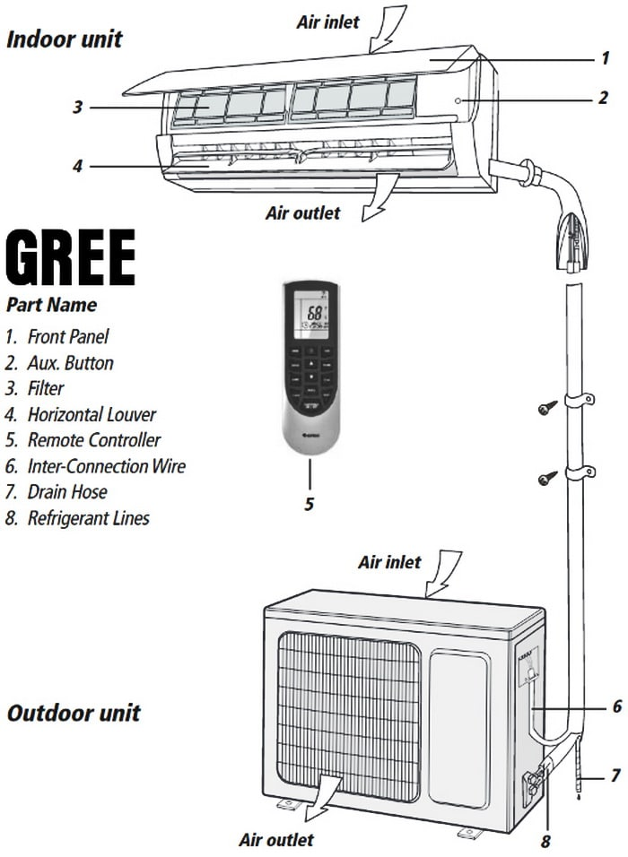 Home Air Conditioning Outlet Temperature