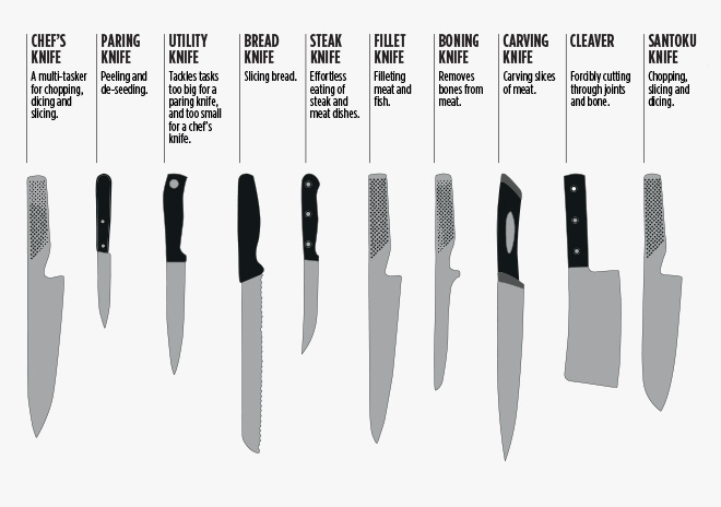 Different Kinds Of Knife