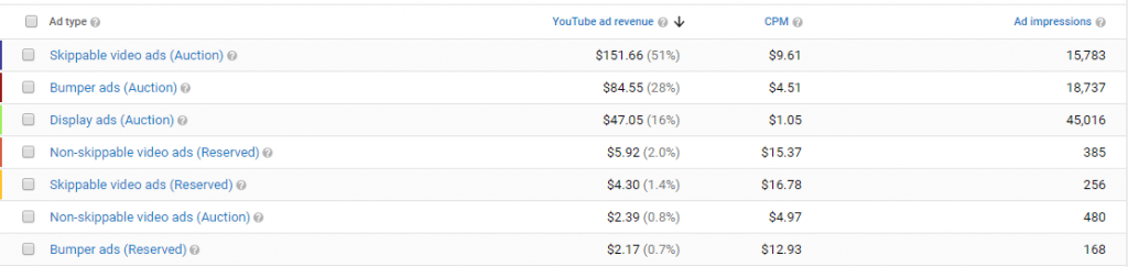 Earnings from various Ad Types for Tech based YouTube Channel