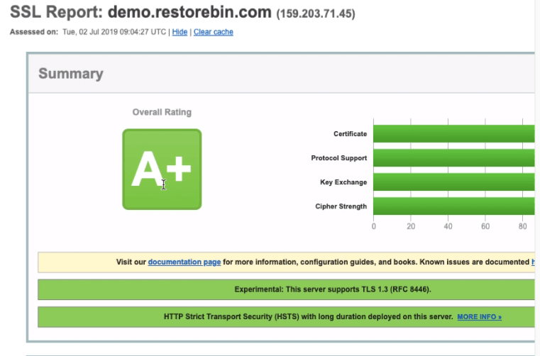 SSL Labs A+ Report with Security Updates